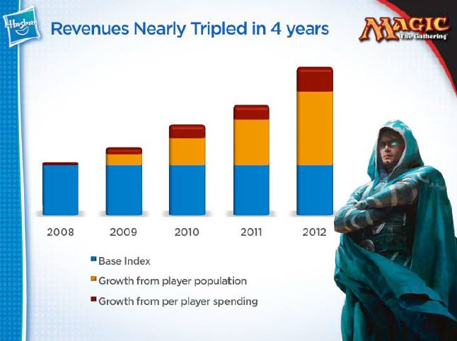 Hasbro 2013 Slide
